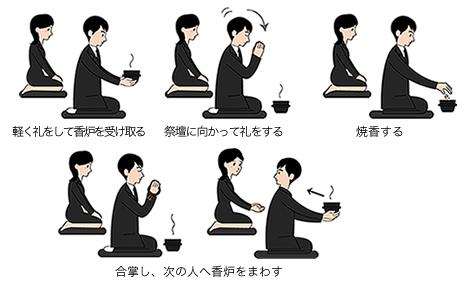 仏式の香典作法(回し焼香)
